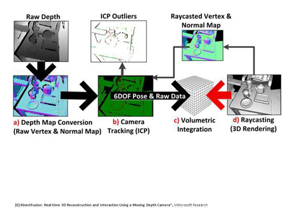 [0] KinectFusion: Real-time 3D Reconstruction and Interaction Using a Moving Depth Camera*, 1Microsoft Research